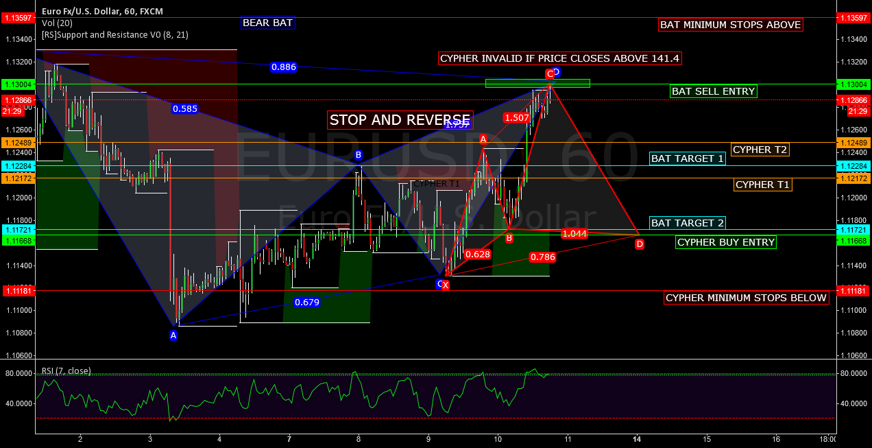 EURUSD - STOP AND REVERSE - BEAR BAT - BULL CYPHER