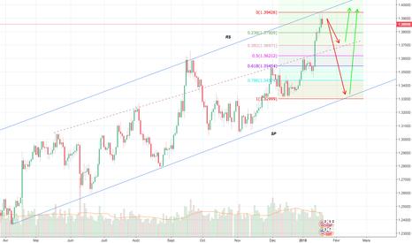 GBPUSD: GBPUSD daily chart analys