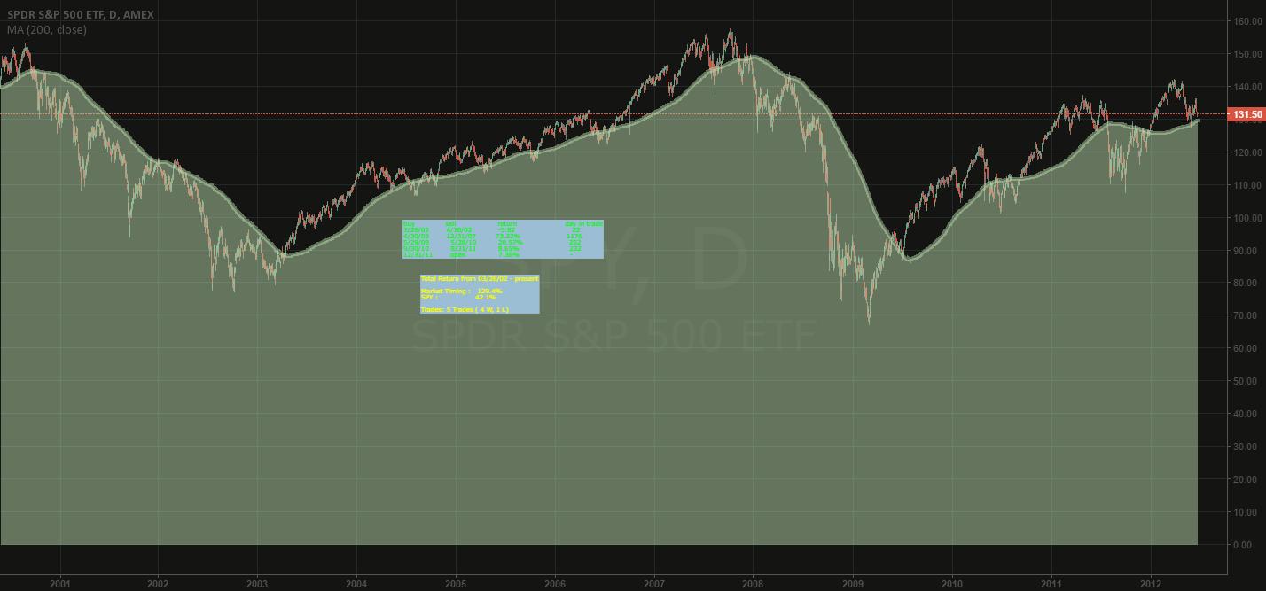 Avoiding Bear Markets with Market Timing Model ( daily chart)