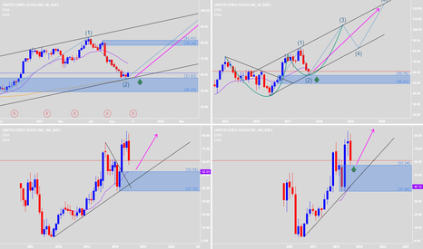 UAL: Retested & Good Price Action to buy