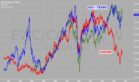 EWC/CADUSD: Canadian bank stocks over priced