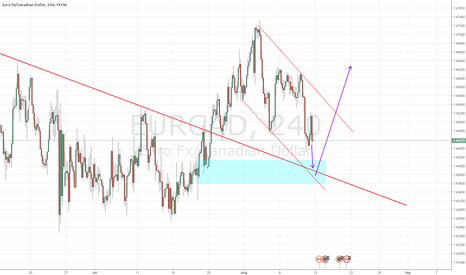 EURCAD: BUY EURCAD IN THE BLUE BOX 78% RETRACEMENT