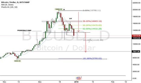 BTCUSD: BTC/USD Daily Outlook