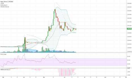 XRPBTC: XRP almost ready to go again