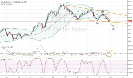 DXY: Dollar Index Preparing Next Breakdown