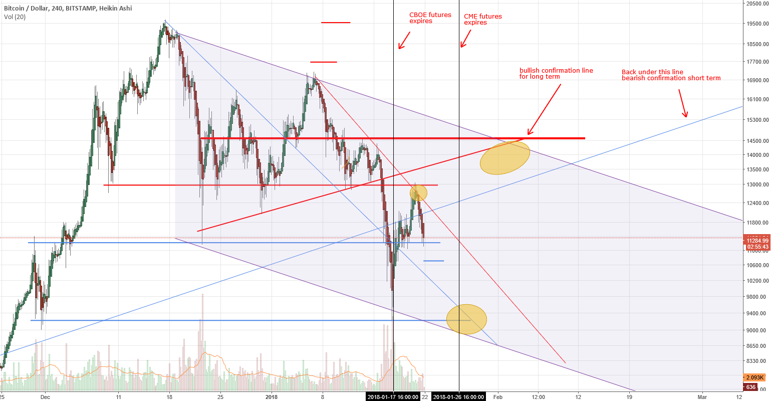 [LONG] Bitcoin map for uncertainty days