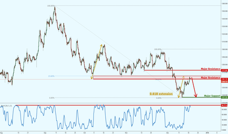 XAUUSD: Gold at key inflexion point!