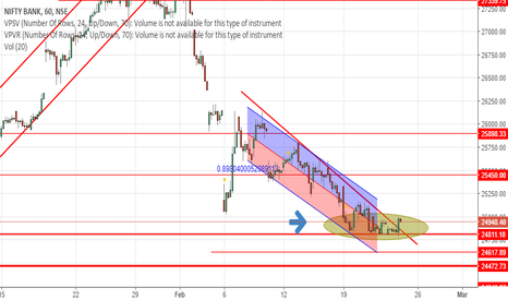 BANKNIFTY: BANKNIFTY  Trade Set up Idea Updates