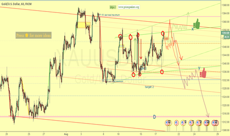XAUUSD: Warning, do not trade until it is broken