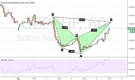 GBPCHF: GBPCHF bearish shark completing