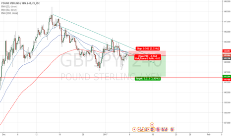 GBPJPY: GBP/JPY Bearish candles on the h4 100 ema acting as resistance