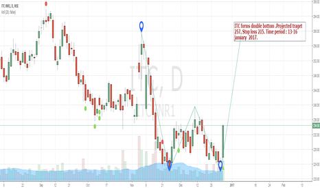 ITC: Double bottom - ITC , go long , Target 257 , stop loss 215