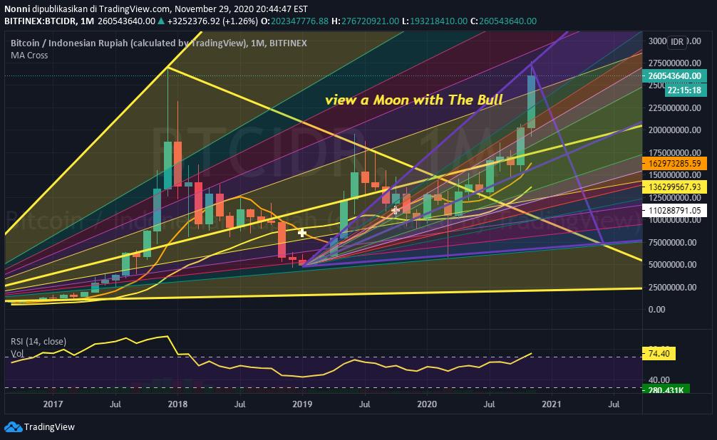 tradingview btc idr
