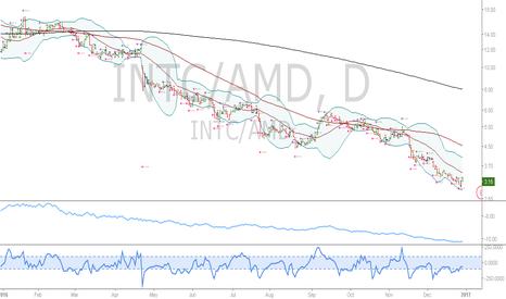 INTC/AMD: INTC/AMD and/or INTC/NVDA