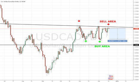 USDCAD: Short USDCAD in trading range