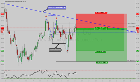 NZDJPY: NZDJPY: 2618 TRADE SETUP COMPLETED WITH BETTER ENTRY PRICE !!!
