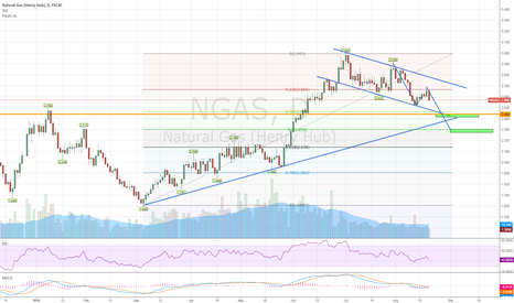 NGAS: Natural Gas 11D LONG