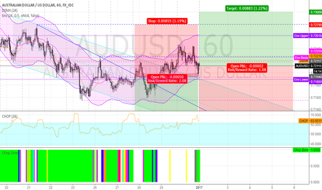 AUDUSD: long AUDUSD @ 1h @ trading capability for this 1st week `17