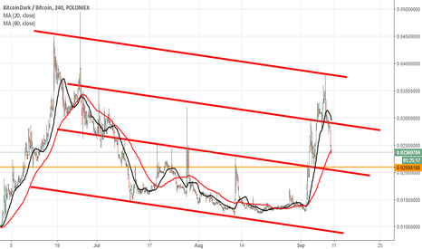 BTCDBTC: Not safe for long now,