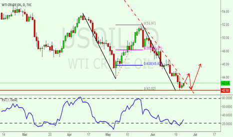 USOIL: There is a AB=CD pattern completing in USOIL