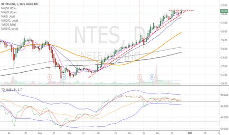 NTES: NTES - New high last week, uptrend continues
