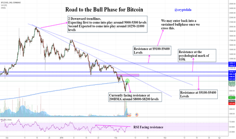BTCUSD: Road to the Moon for BTC