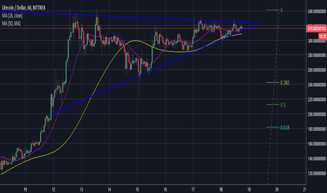 LTCUSD: LTC breaking out, but which way?