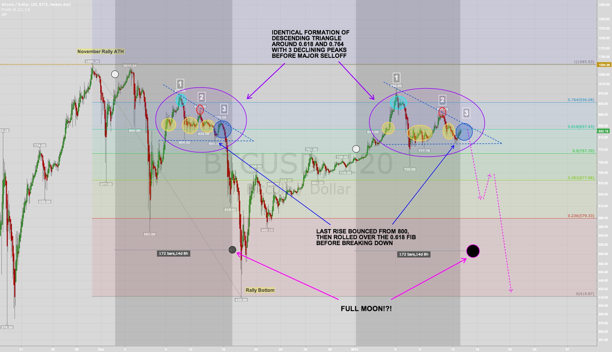 Current descending triangle pattern shockingly similar +moons!
