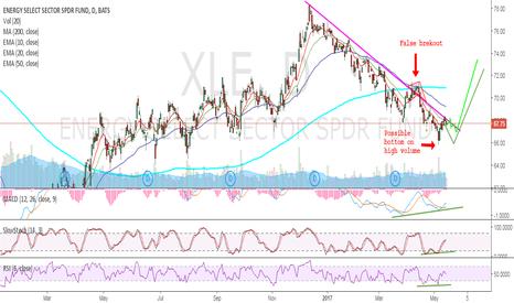 XLE: XLE/ERX - Trend line attack