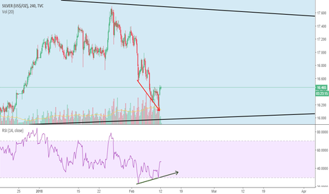 SILVER: Bullish Divergence Spotted on Silver
