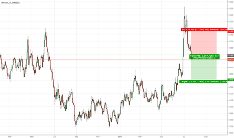 WHEATUSD: Wheat Short Position Initiated on Daily Chart