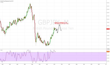 GBPJPY: correction season