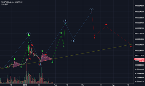 TRXBTC: TRXBTC middle term analysis