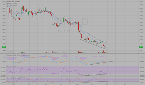 FIT: Does Bullish Divergence Signal That Fitbit Has Hit Bottom?