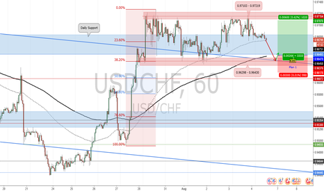 USDCHF: Potential Long Position for USD/CHF_Trade Plan 2017.08.04