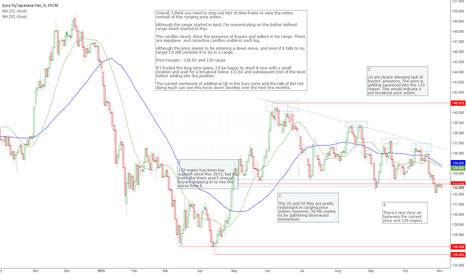 EURJPY: EURJPY overview