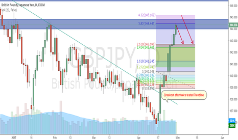 GBPJPY: GBPJPY Looking for Short with small lot size