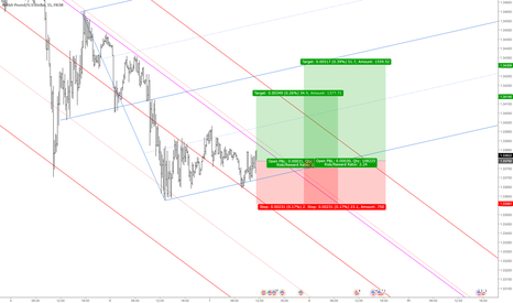 GBPUSD: GBPUSD: Buy Opportunity