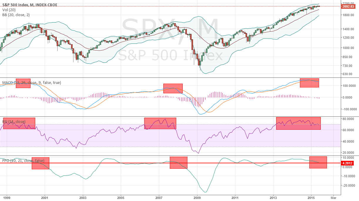 Is the SPX Forming a Market Top? A Look Back at 2000 and 2007