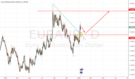 EURAUD: EurAud Up Trend