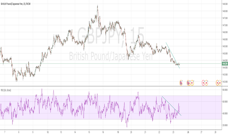 GBPJPY: Buy GBP/JPY