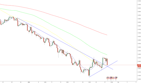 GBPUSD: Time to buy Gbp/Usd is now