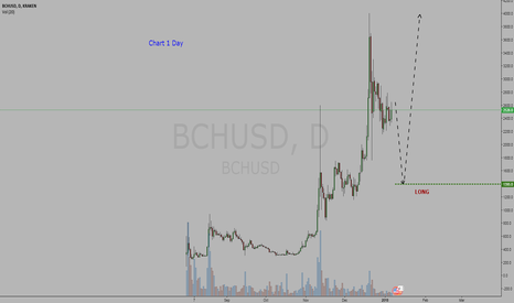 BCHUSD: Cryptocurrency   Bitcoin Cash / Dollar  =  BUY