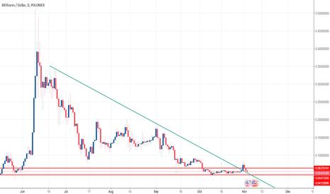 BTSUSD: BTS/USD