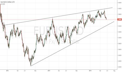 EURUSD: Bearish wedge in EURUSD