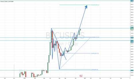 BTCUSD: Bitcoin Largo Hasta 956$