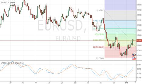 EURUSD: EURUSD y retrocesos fibonacci en gráfico diario