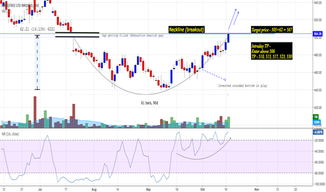 MINDTREE: Mindtree : Inverted rounding bottom and gap fill in