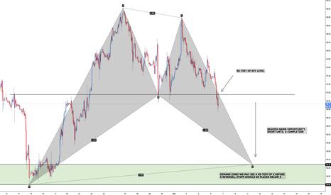 USOIL: USOIL - Bearish BAMM, Bullish Bat and Market Structure