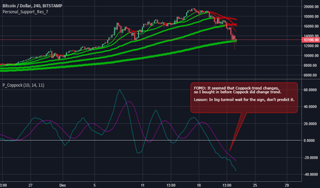 BTCUSD: Wait for the sign